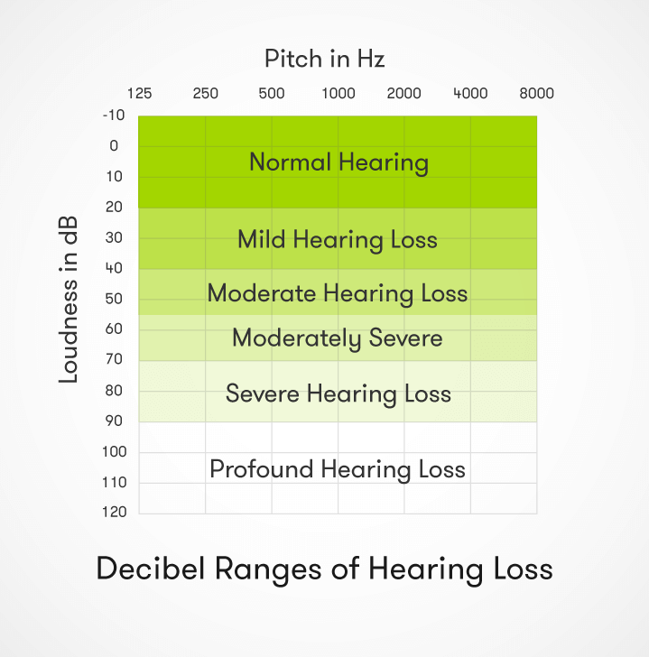Estimating how many people have tinnitus, and the severity of each case, is difficult, because different studies have defined it in different ways 2